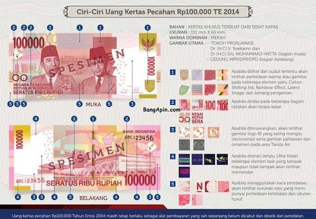 Ciri-ciri pecahan 100.00 edisi cetak tahun 2014