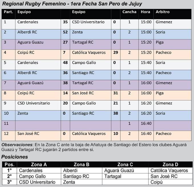 Resultados de la 1º fecha del Regional Femenino