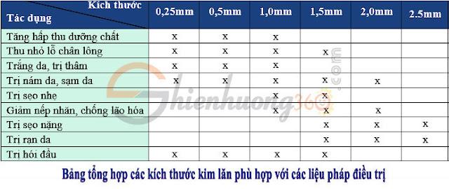 Lợi ích phương pháp lăn kim và cách chọn kích thước kim lăn phù hợp