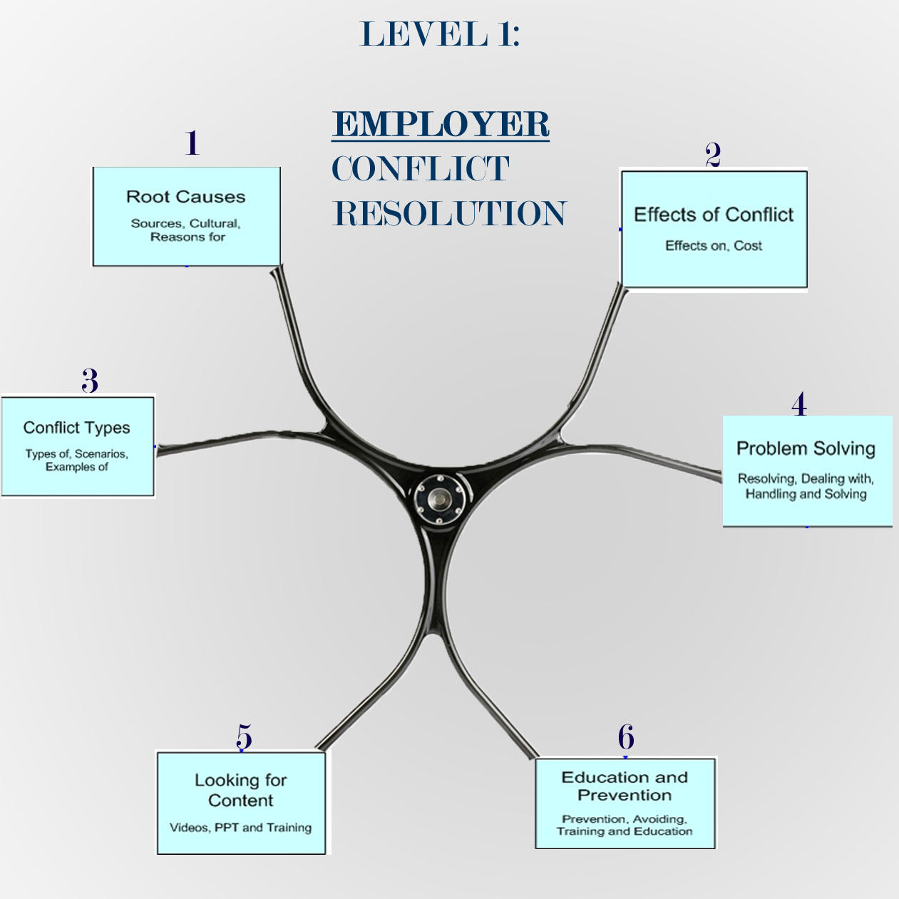 Online-Mediator Posts: Level 1: EMPLOYERS' BASIC CONFLICT