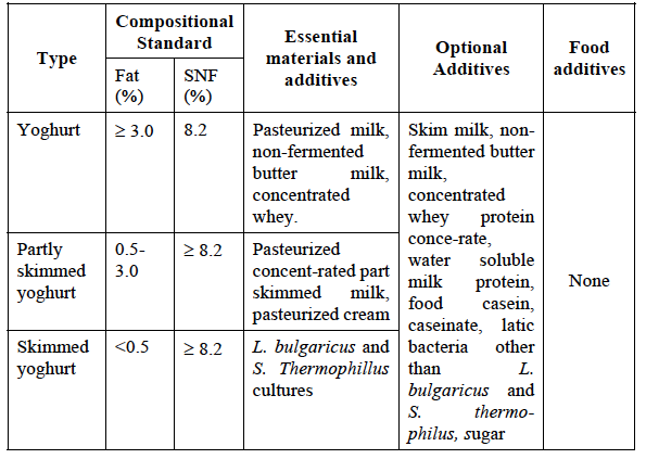 the international standard for different types of yoghurt (fao/ who)