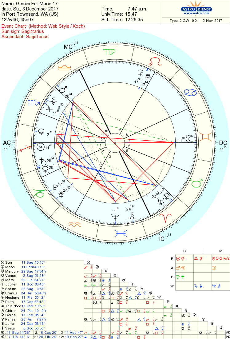 Whole astrology gemini full moon on december 3 2017 foreigners the law religion philosophy academia and book publishing and you also must look at the cusps in your chart with gemini and sagittarius nvjuhfo Gallery