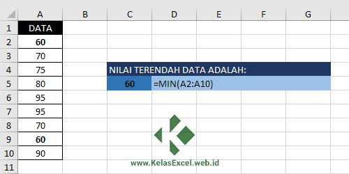 Contoh Fungsi MIN Excel
