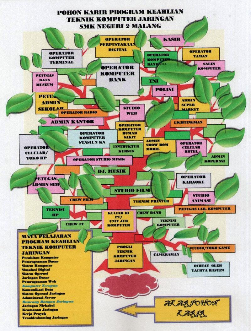 Contoh pohon karir TKJ