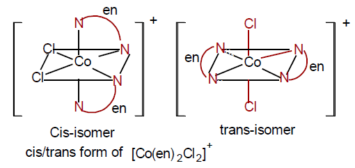 Isomerism In Coordination Compounds