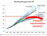 Declining Prospects for Oil (Credit: Bloomberg) Click to Enlarge.