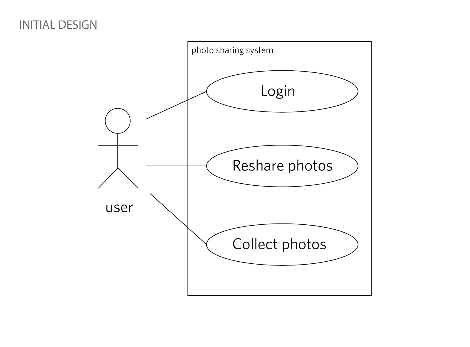 use case diagram for user account [ 1600 x 1183 Pixel ]