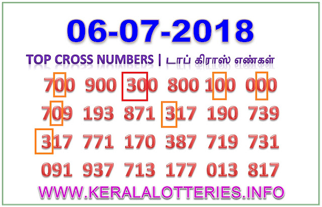 Nirmal NR 76 Best Cross Numbers Kerala lottery guessing by keralalotteries