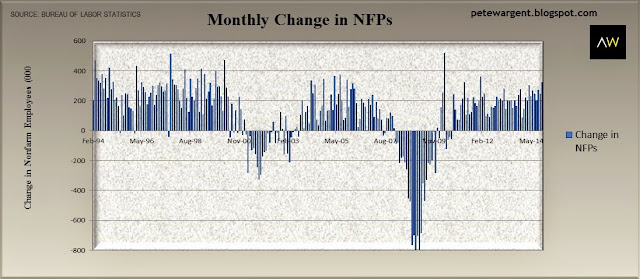 monthly change in nfp