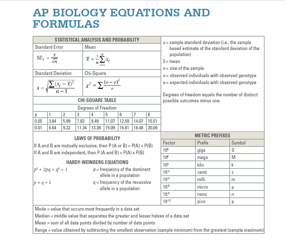 Ap bio water essay rubric