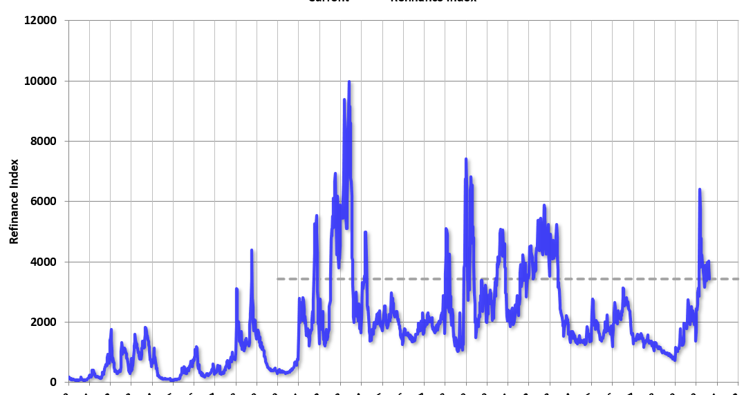 MBA: Mortgage Applications Decrease in Most trendy Weekly Look thumbnail