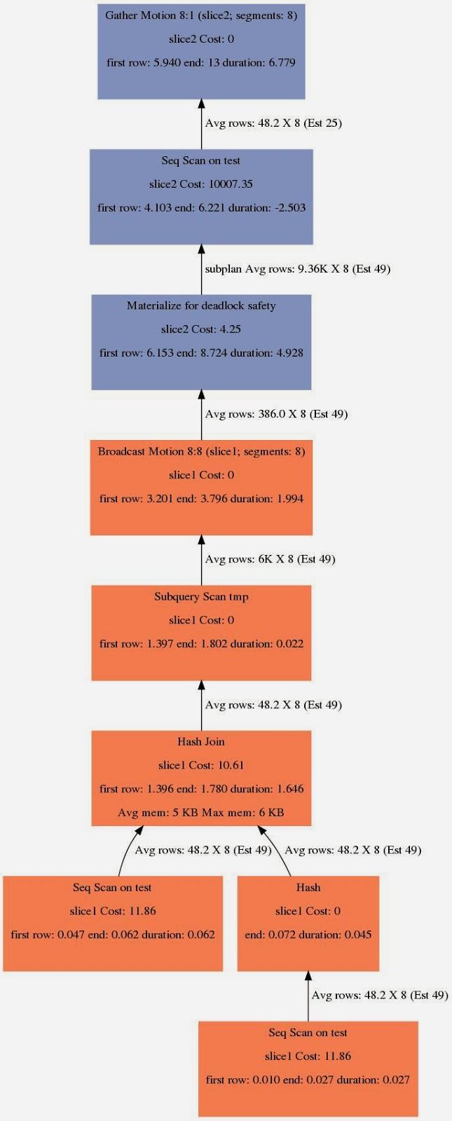 Greenplum SQL plan checker | Open Knowledge Base