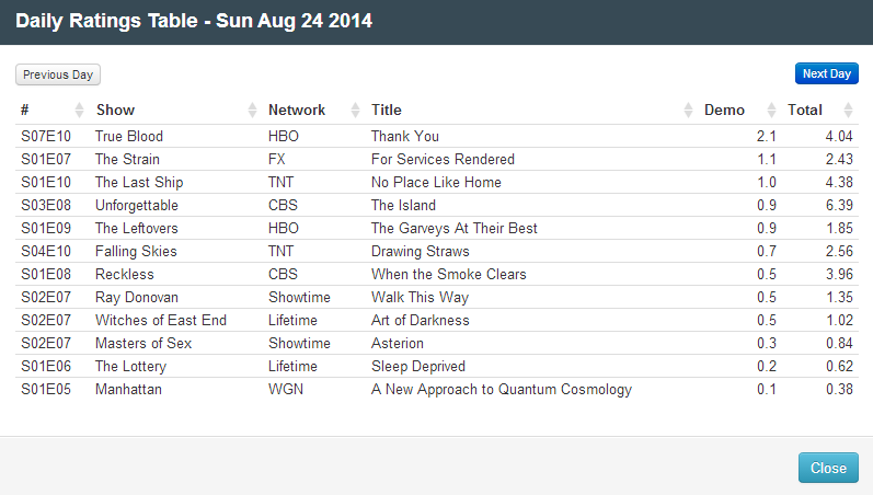 Final Adjusted TV Ratings for Sunday 24th August 2014