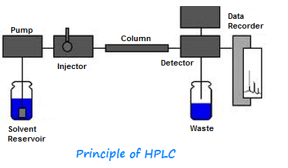 Principle of HPLC (Liquid Chromatography) : Pharmaceutical Guidelines