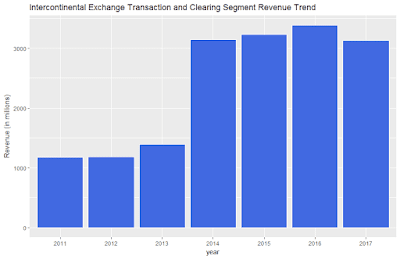 Intercontinental Exchange Transaction and Clearing Segment Revenue Trend