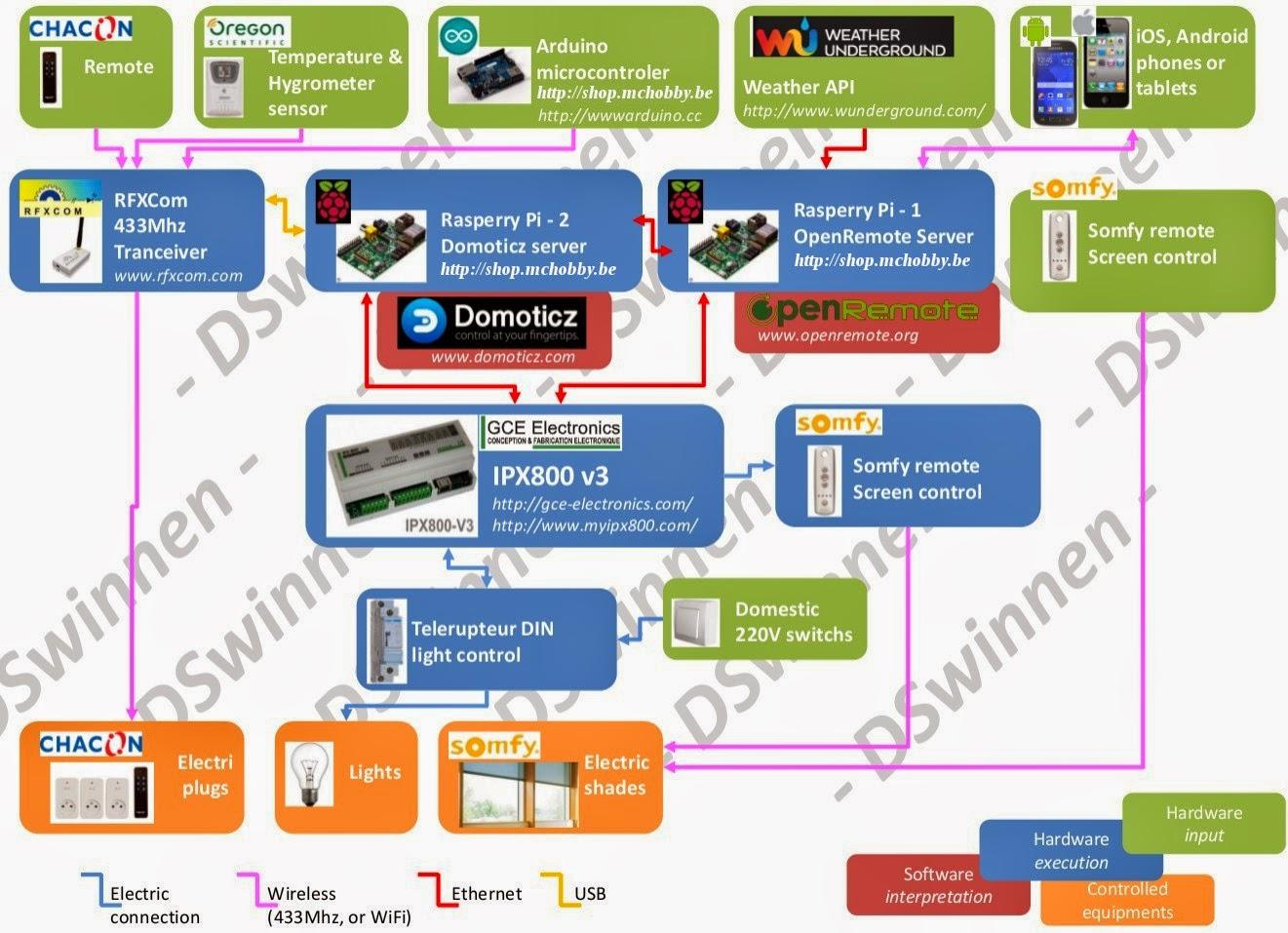 Populaire Projet DOMO: Raspberry, Arduino,  impliqué dans la réalisation  KB71