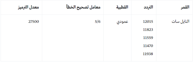 تردد قناة ام بي سي MBC