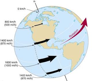पृथ्वी की गति Speed of the earth