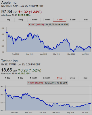 Graphic: Apple $AAPL Shares Down 21% past 12 months, Twitter $TWTR Shares Down 46% past 12 months