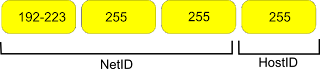 Kelas IP Address versi 4 dalam Jaringan Komputer