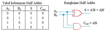 tabel dan rangkaian half adder