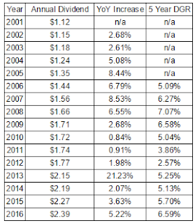 Realty Income Annual Dividend and Growth Rates Since 2001