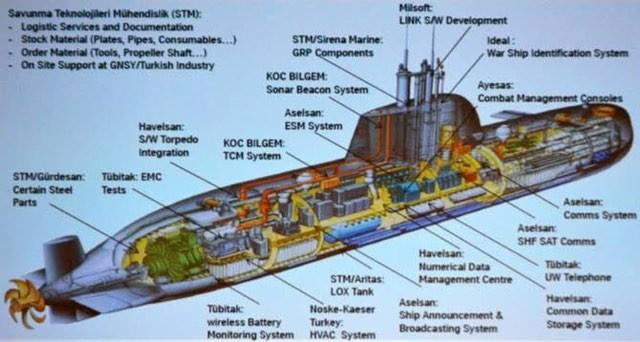 Reis sınıfı denizaltıya katkı sağlayan yerli şirketler