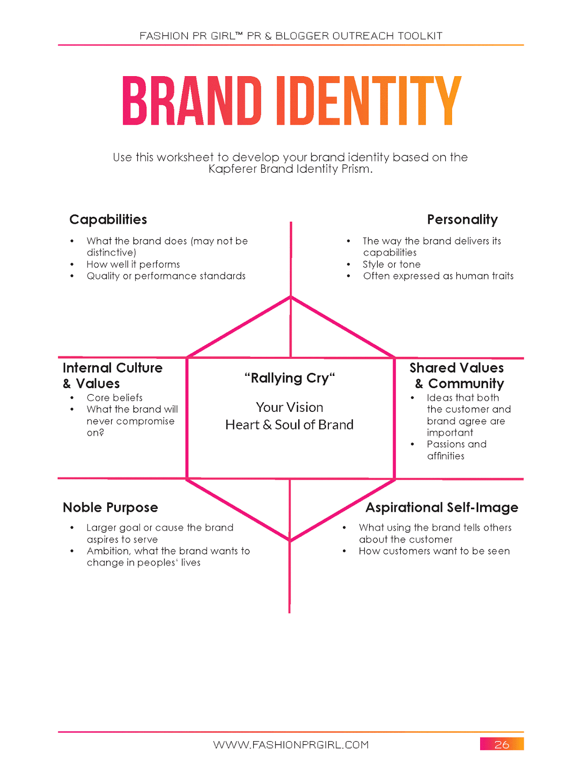 brand management thesis