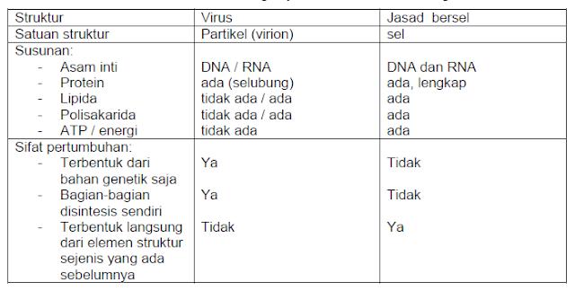 Perbedaan sifat antara virus dengan jasad bersel
