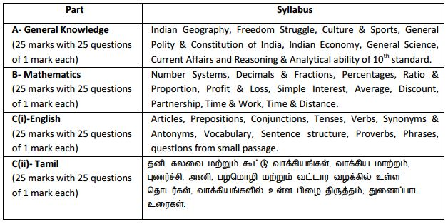 Syllabus for India Post (Tamil Nadu Circle) MTS Jobs 2016
