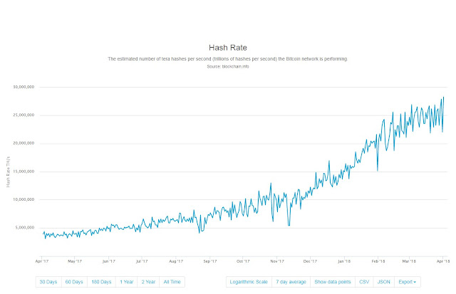 Hash Rate chart by BlockChain.Info
