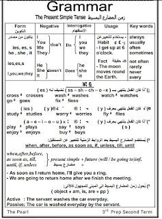 حمل مذكرات قواعد اللغه الانجليزيه منهج جديد للصف الثالث الاعدادي الترم الثاني