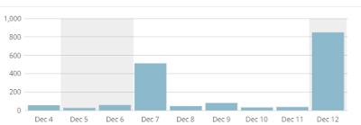 Cara Agar Traffic Pengunjung Blog Meningkat Secara Drastis