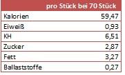Tabelle Nährwerte für Stollenkonfekt, Kalorien, Eiweiß, Kohlenhydrate, Zucker, Fett und Ballaststoffe