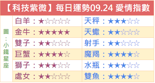 【科技紫微】每日運勢2018.09.24