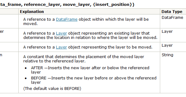 Another GIS Blog: Moving Layer Position in Table of Contents