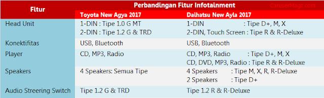 Fitur Infotainment Agya vs Ayla 2017
