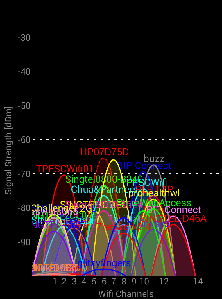 wireless signals Wirelessmon is a software tool that allows users to monitor the status of wireless wifi adapter(s) and gather information about nearby wireless access points and hot spots in real time wirelessmon can log the information it collects into a file, while also providing comprehensive graphing of signal level and real time ip and 80211 wifi.