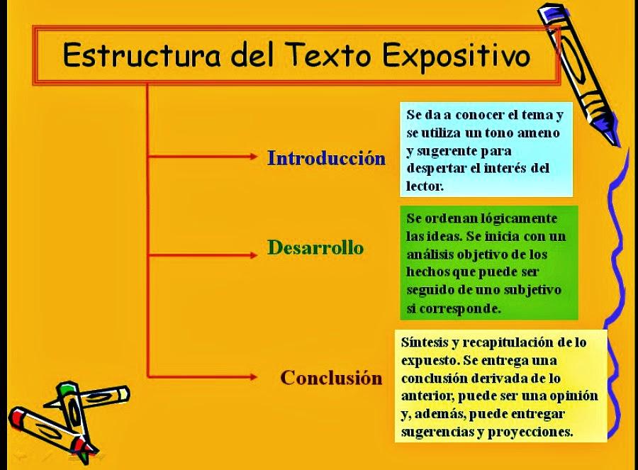 Textos No Literarios Octavo Estructura Del Texto Expositivo