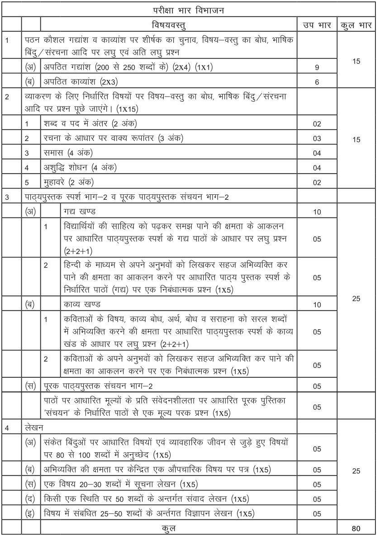 CBSE Syllabus for Class 10 Hindi Course B 2017-18