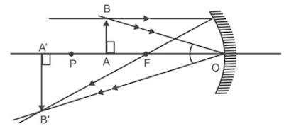 Bayangan dari sebuah benda di antara P dan F