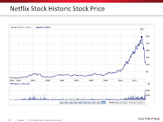 Historical Stock Prices