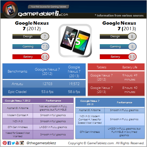 Google Nexus 7 (2012) vs Google Nexus 7 (2013) benchmarks and gaming performance