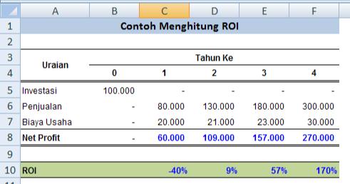 Cara Menghitung Return Of Investment (ROI) Dengan Rumus ...
