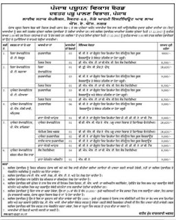 Important Dates for Punjab Animal Husbandry Recruitment 2017