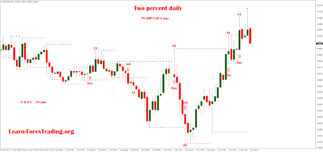 Two percent daily