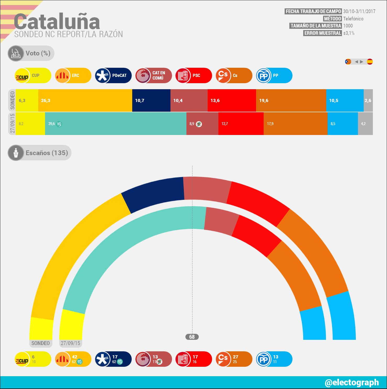 Encuestas para Cataluña CAT_171104_NCR