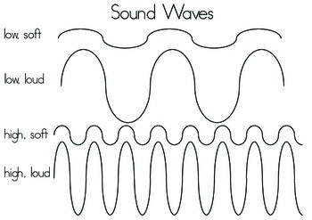 Low, Soft,  high medium sound waves