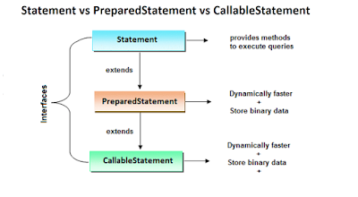 Java - Difference between PreparedStatement and Statement in JDBC