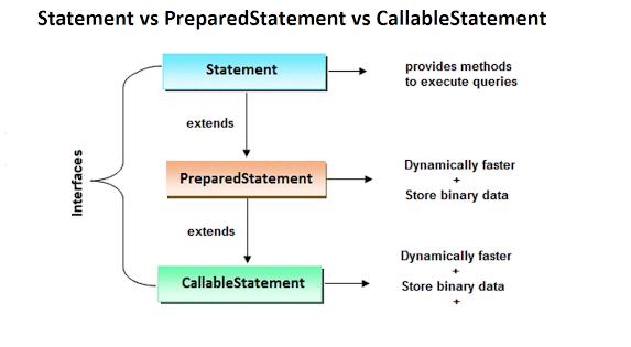 Java - Difference between PreparedStatement and Statement in JDBC